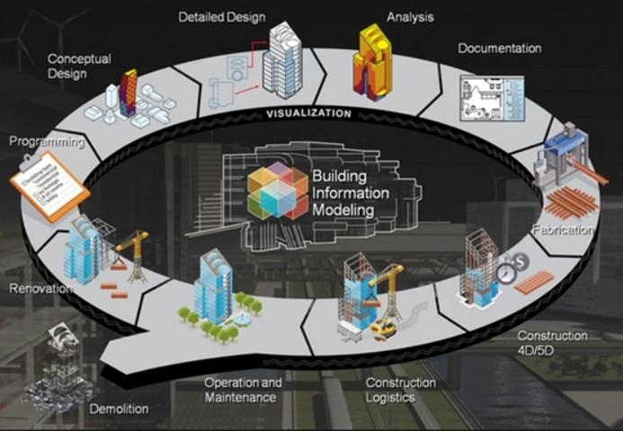 BIM--再掀建筑产业革命