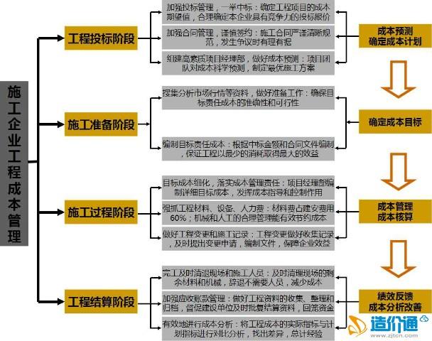 施工企业成本控制_一张图搞定施工企业工程成本理 成本控制 天工讨论投票