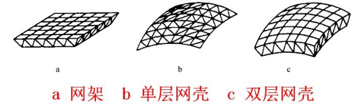 【图解网构】网架结构设计的一般问题