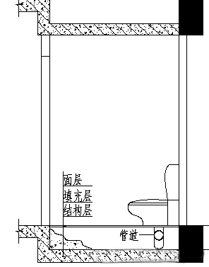 我的马桶位置我做主,万科领先的卫生间同层排水技术?