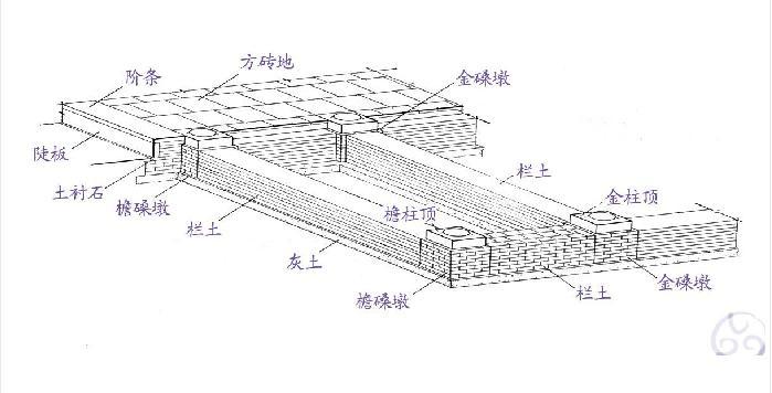 中国古建筑都是建在台基之上的,台基露出地面部分称为台明