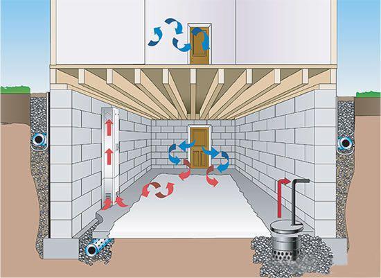 如何做好地下室防水,防渗漏措施?