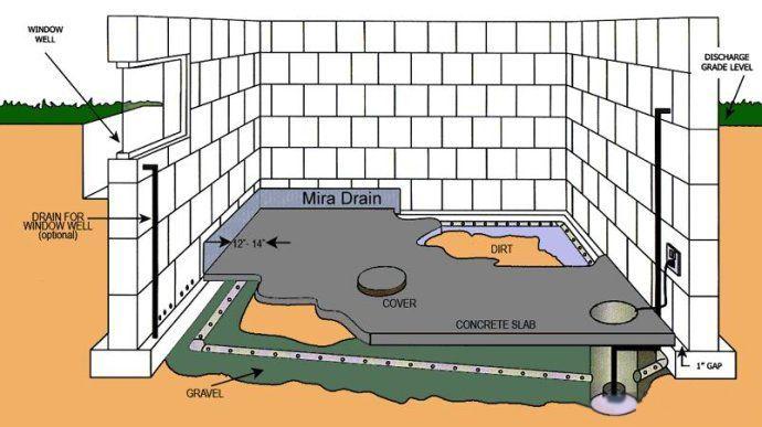 地下室因其特殊性就更不可避免的会出现渗漏潮湿的现象,国内的一些做法我们大都已经熟悉,不妨来看看国外是怎么做的? 住宅内部,出现局部潮湿或者漏水的现象,是一种常见的建筑工程质量通病,不仅存在于已经使用多年的旧住宅中,即便是在刚刚买到的新建住宅中,在室内厕所、厨房、阳台、屋顶等位置,出现漏水潮湿的现象,也是比较多见的。国内住宅,基本上是多层甚至是高层形式的公寓式楼房住宅。从结构上讲,有砖混结构的住宅形式,也有大量的现浇钢筋混凝土结构的住宅形式(具体又可分为:框架结构、框架剪力墙结构、框架短肢剪力墙结构、筒体结