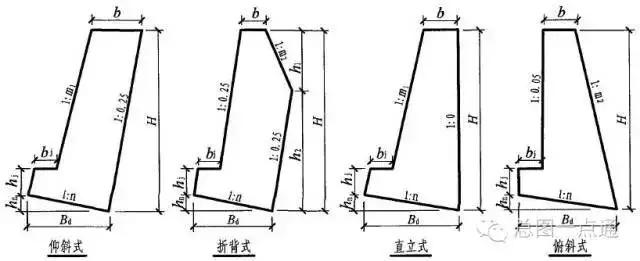 【建筑】做总图必须掌握的边坡,挡土墙的知识?图片