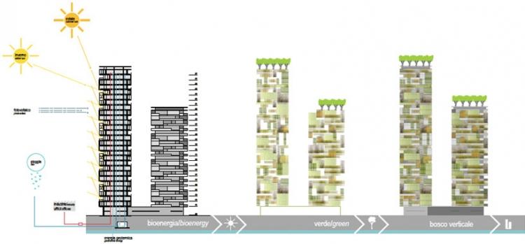 """米兰的""""垂直森林""""摩天楼即将完工"""